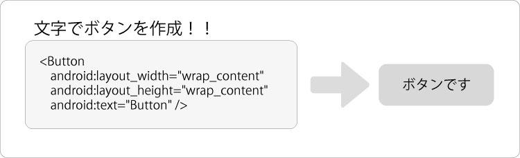 動画で学ぶAndroid開発 「XML図解」