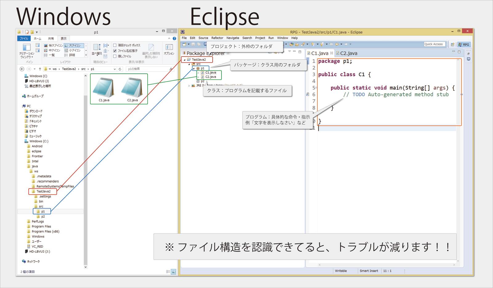 RPGで学ぶ Java入門 【 ファイル構造の理解 】WindowsとEclipseの比較