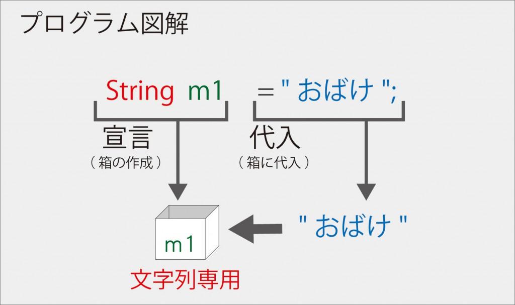 Java入門【 変数利用 】プログラム図解