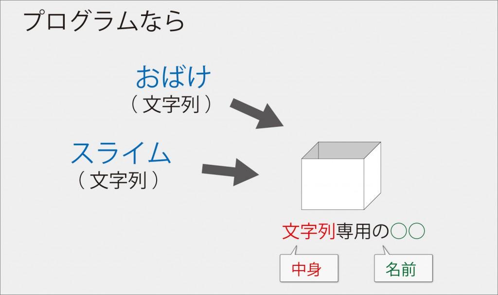 Java入門【 変数利用 】プログラムなら2
