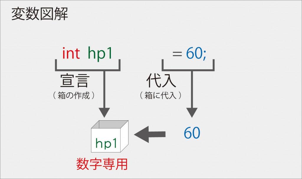 Java入門【 変数利用 】int図解