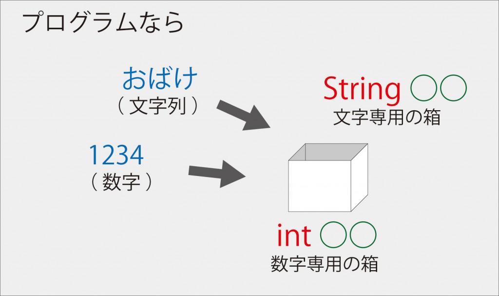 Java入門【 変数利用 】プログラムなら-int
