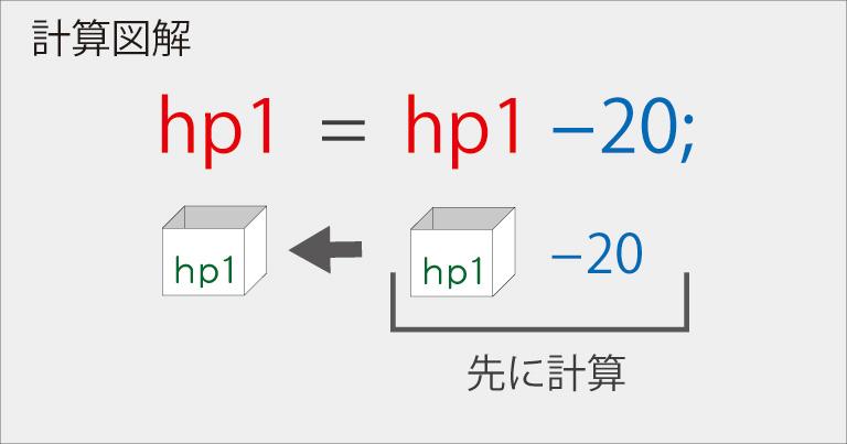 Java プログラミング【計算式】数式の図解2