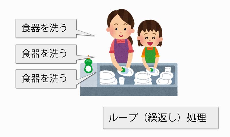 Java入門【ループとは?】1_食器を洗う