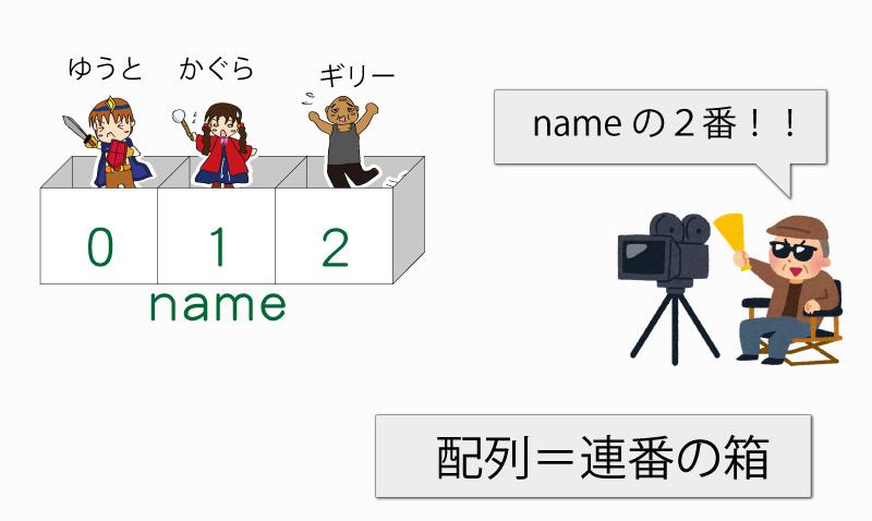 プログラミング-【配列図解】
