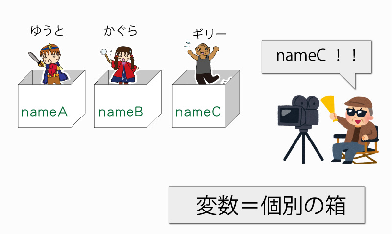 プログラミング-【変数図解】