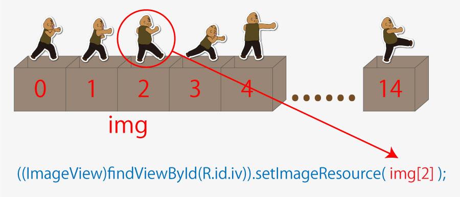 配列図解2
